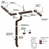 Водосточная система МП Модерн (14)